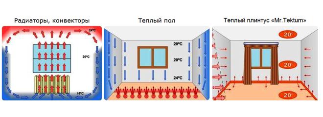 Сравнение типов систем отопления
